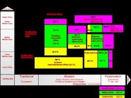 Schul- und Bildungsabschlüsse nach SIGMA Milieus